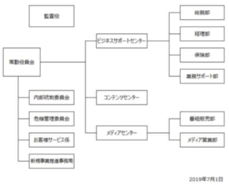組織図20190701.jpg