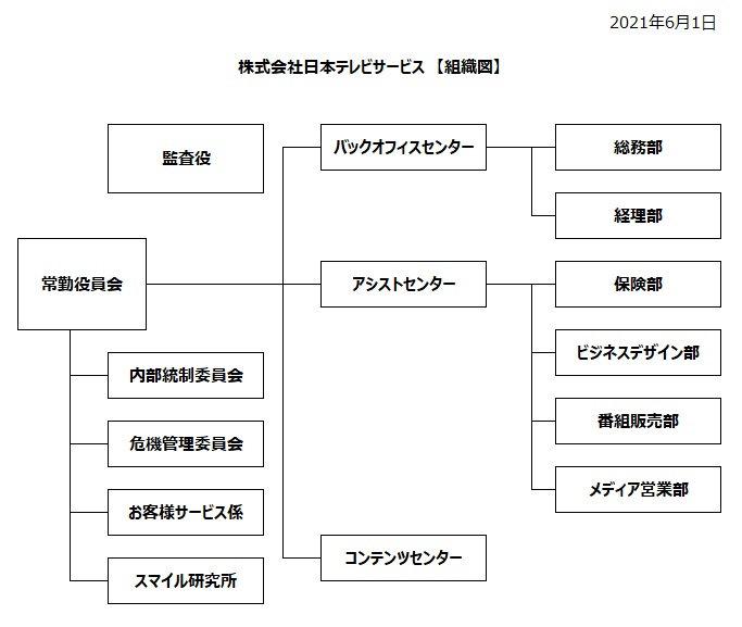組織図20210601.jpg