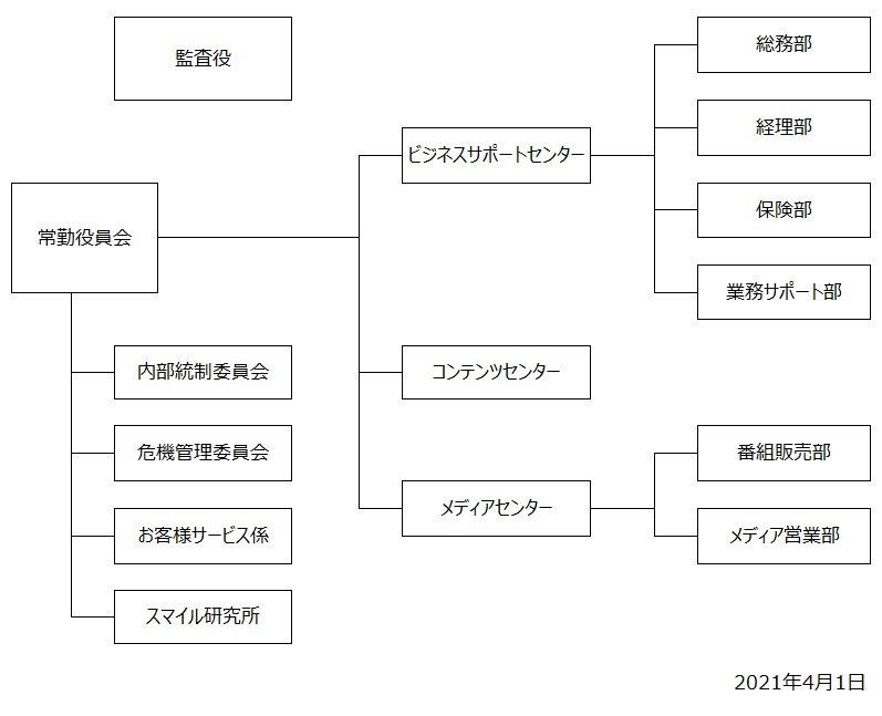 組織図20210401.jpg