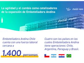 La agilidad y el cambio como catalizadores de la expansión de Embotelladora Andina