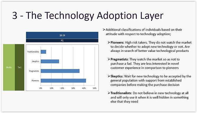 3 - Technology Layer.jpg