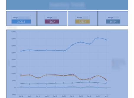 Using Dashboard Design Patterns to Increase User Engagement