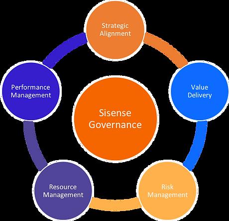 Sisense Governance
