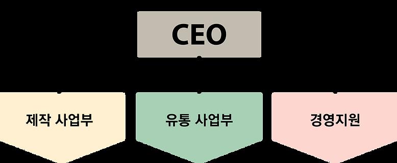 회사조직도.png
