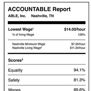 An accountable report for ABLW, Inc. It includes lowest wage, equality, safety reports.