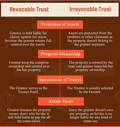 revocable-vs-irrevocable-trusts-1-638.jp