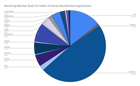 Receiving Member State for Dublin III Family Reunification