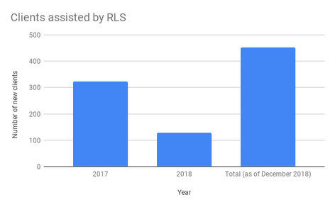 Clients assisted by RLS