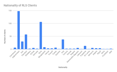 Nationality of RLS Clients