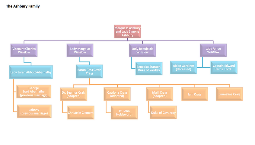 Ashbury Family tree.png
