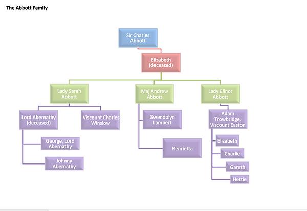 Abbott family tree.png