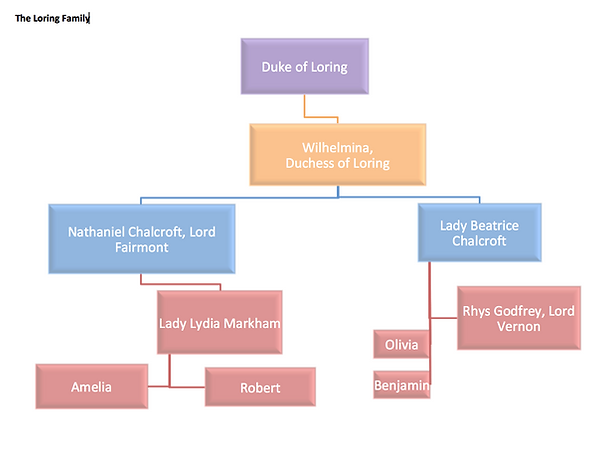 The Loring Family tree.png