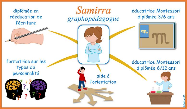 carte mentale CV - Samirra TRARI graphopédagogue