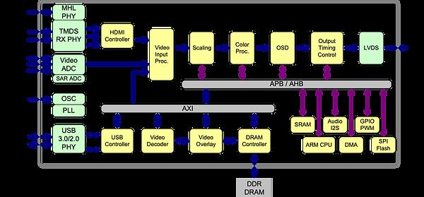Chip Block Diagram.png