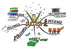 bigstock-Mind-Map-On-The-Topic-Of-Succe-