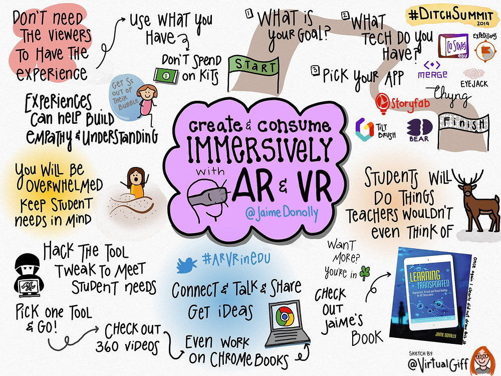 Sketchnote by Jen Giffin on the Ditch Summit session on AR and VR