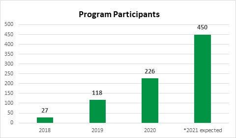 Program Participants.jpeg