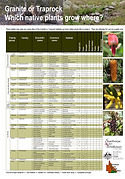 Fact Sheet - Which native plants grow wh
