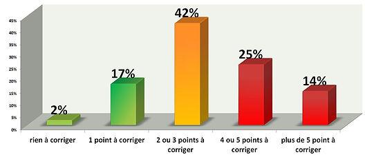 Points_à_corriger.JPG