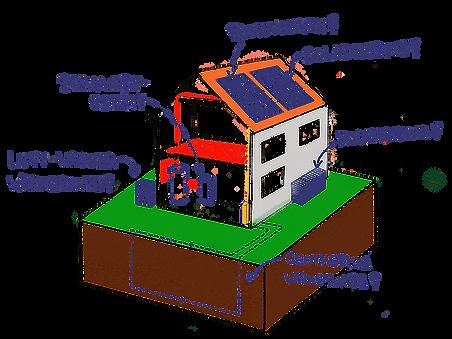 Die richtige Auswahl der Energiesysteme