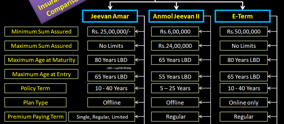 LIC Term Insurance Plan Comparison