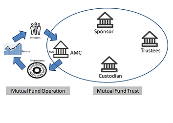 AMC operation and mutual fund.png