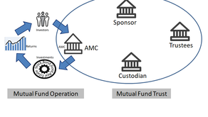 Structure of Mutual Funds in India : An Introduction