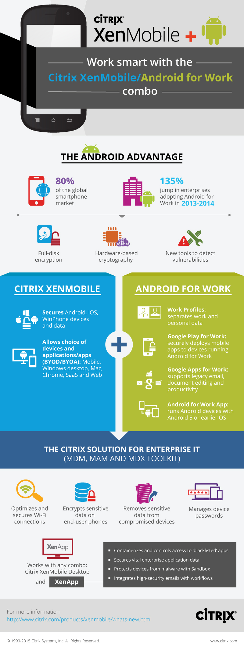 infographic_Citrix-XenMobile-Android_080715