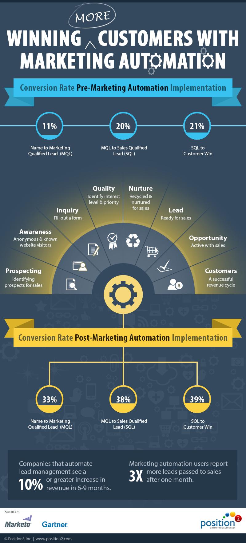 Position2_Marketing_Automation