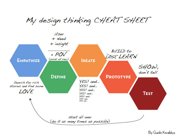 Extra Thoughts On Design Thinking From My Experience With D School Stanford,Designer Sweatpants Womens