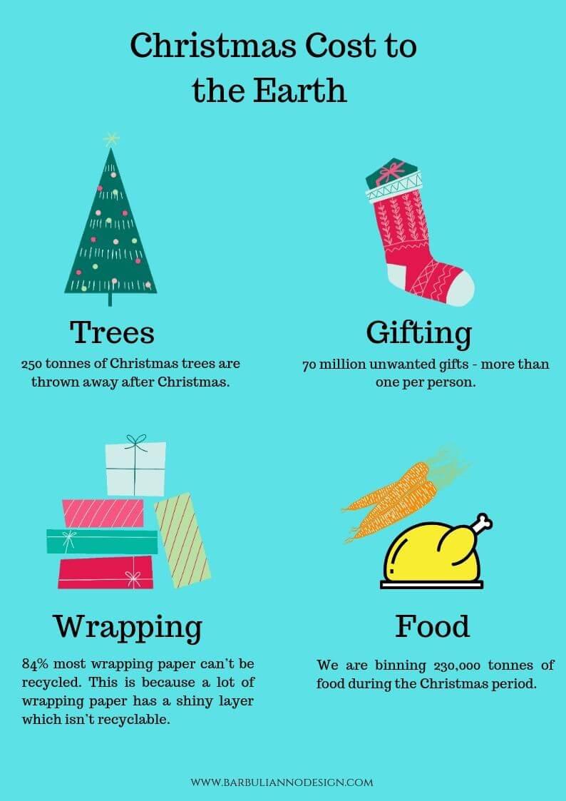 Sustainable Christmas ideas Barbulianno Design