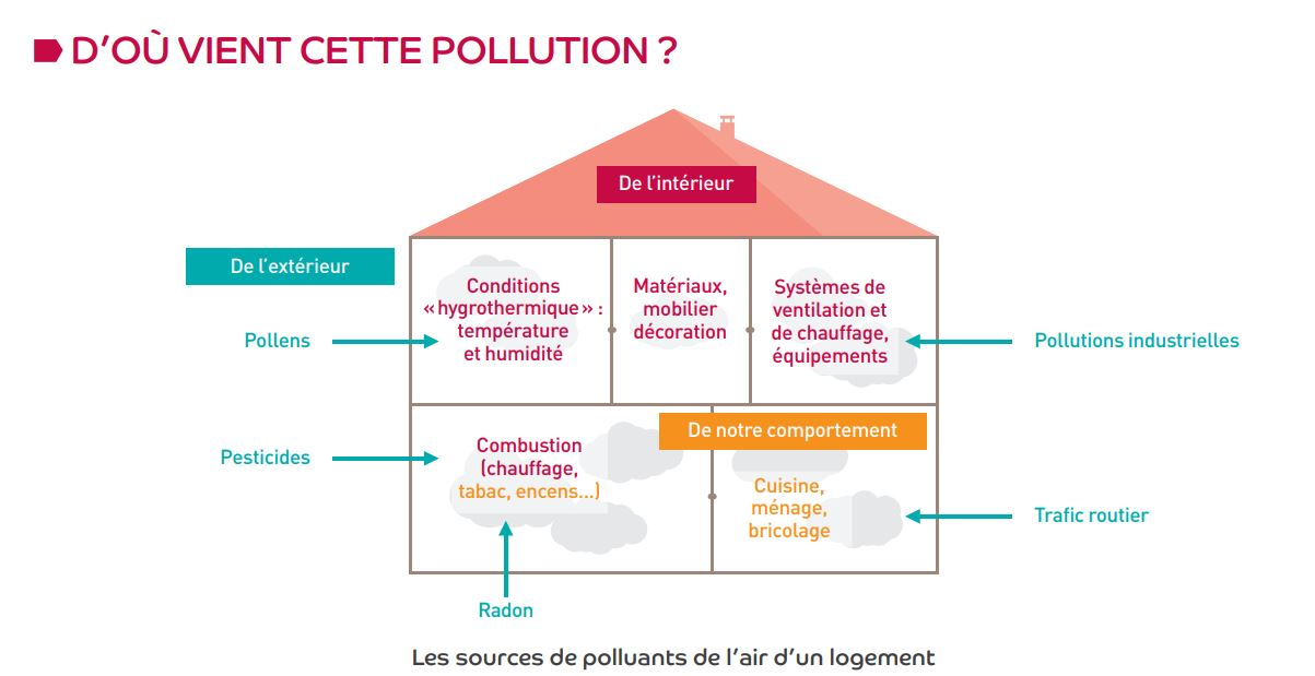 La pollution de l'air intérieur