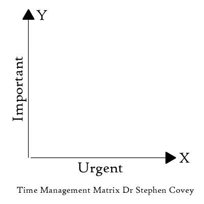 Time Management Matrix Dr Stephen Covey