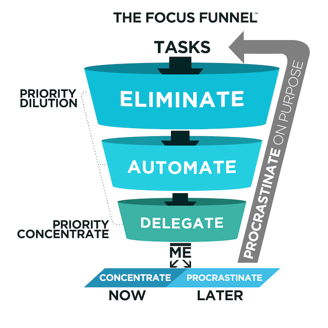 Focus Funnel from Procrastinate on Purpose by Rory Vaden