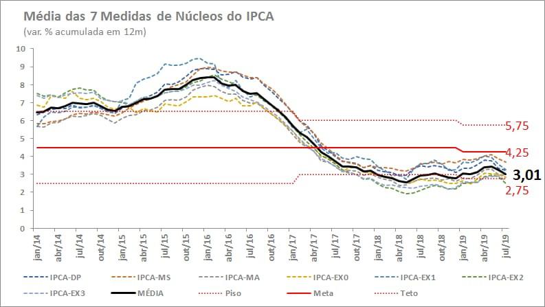 Por que continua otimista com ações brasileiras?