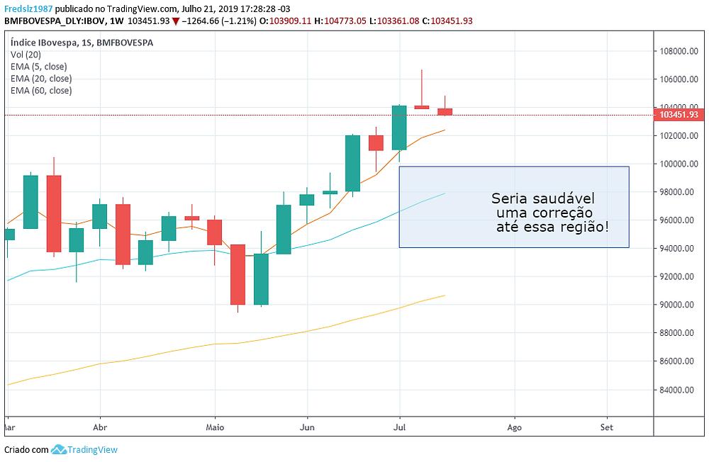 Reflexões da semana no mercado financeiro - 21/07/2019