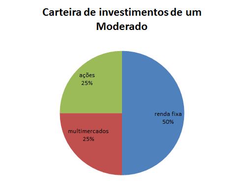 Como utilizar o seu Perfil de Investidor?