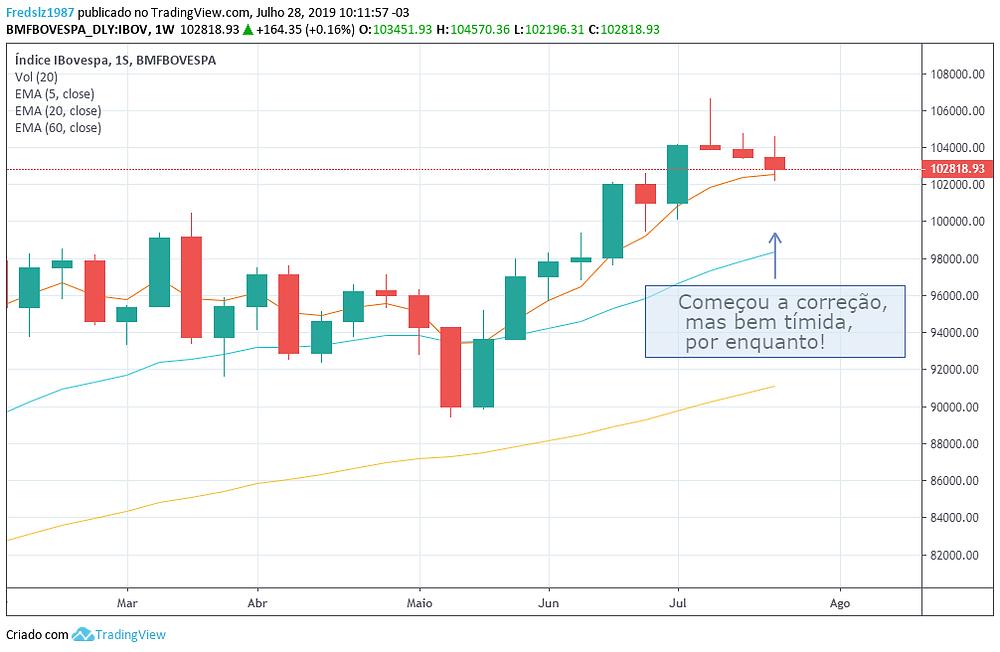 Reflexões da semana no mercado financeiro - 28/07/2019