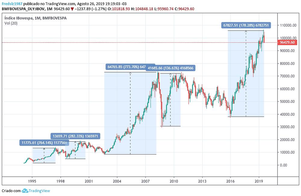 Por que continuo otimista com ações brasileiras?