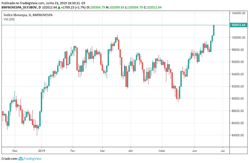 Reflexões da semana no mercado financeiro - 23/06/2019