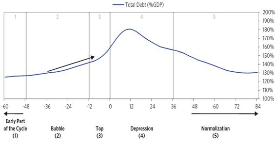 A crise clássica da dívida inflacionária