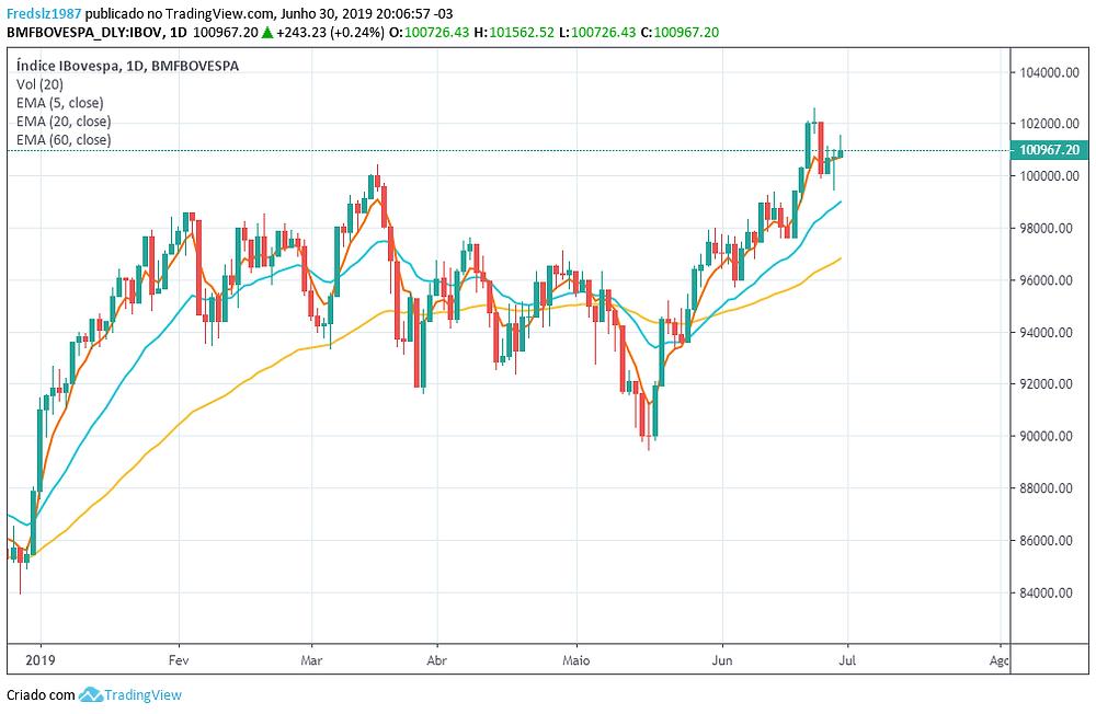 Reflexões da semana no mercado financeiro - 30/06/2019