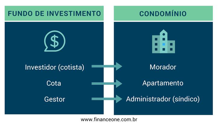 3 dicas práticas para investir em fundos de investimento