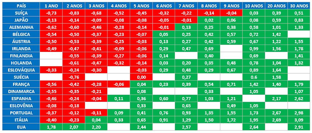 Howard Marks e os juros negativos