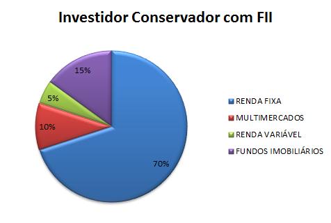COMO OS FII'S SE ENCAIXAM EM UMA CARTEIRA DE INVESTIMENTOS?
