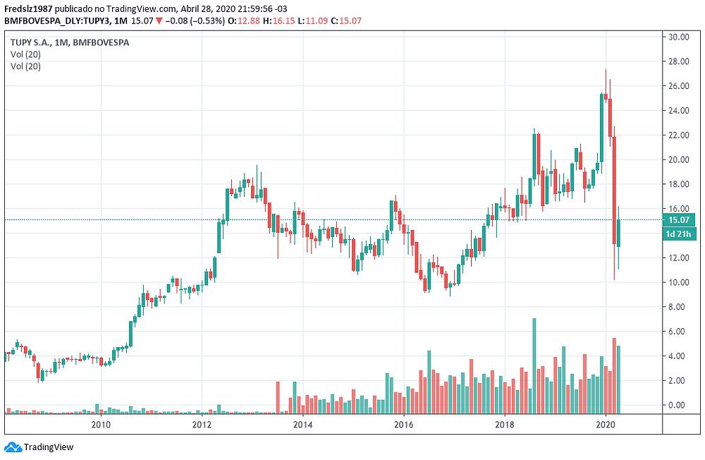 Vale a pena comprar ações de Tupy ou TUPY3?