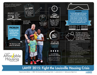 Louisville Affordable Housing Trust Fund Infographic : Part One : Fight the Housing Crisis!