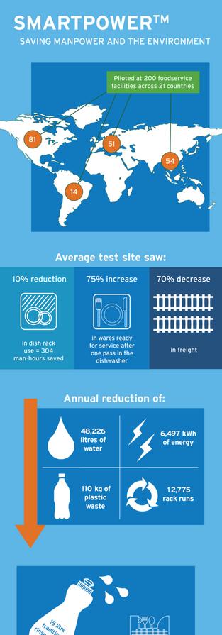 Ecolab infographic