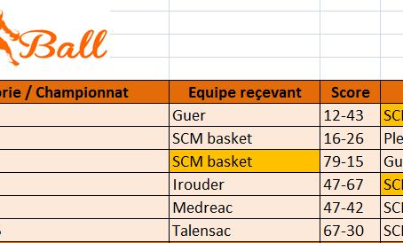 Résultats Sportifs SCM du 25/11