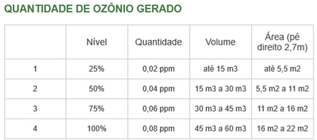 ozoniogerado.PNG
